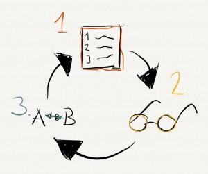 3 punkts kreativitetsmodel